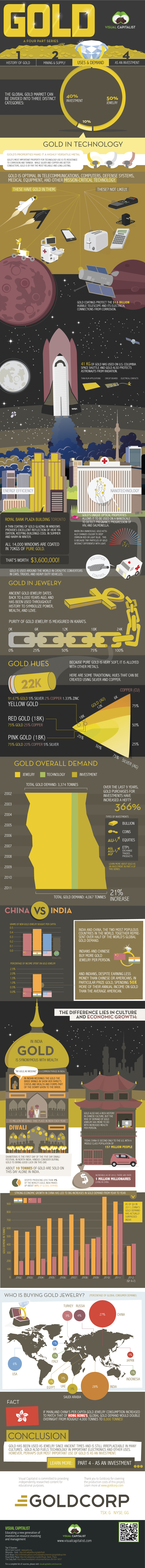 Gold Demand infographic