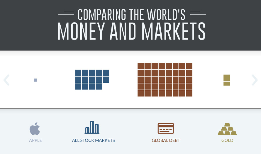 All the World's Money and Markets