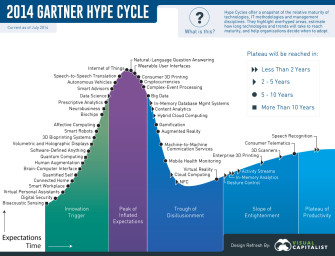 Technology Hype Cycles