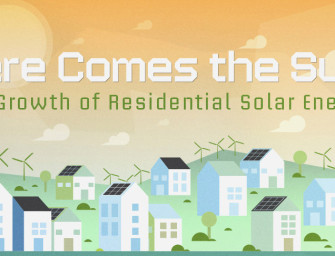 The Growth in Residential Solar Energy