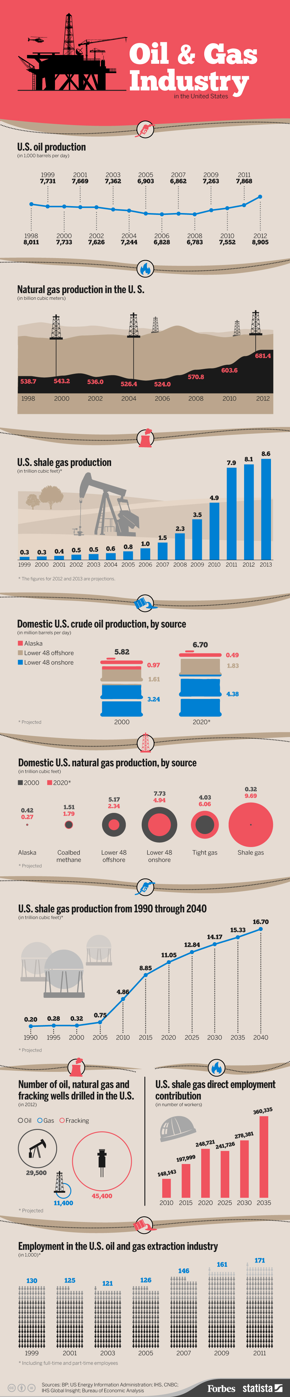 By the Numbers: The Oil & Gas Industry in the United States