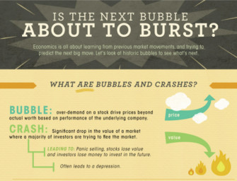 A History of Notable Stock Bubbles