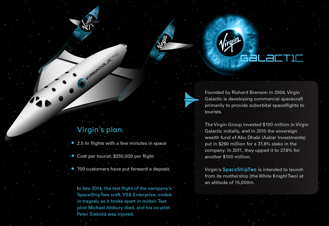 Space Wars: The Private Sector Strikes Back