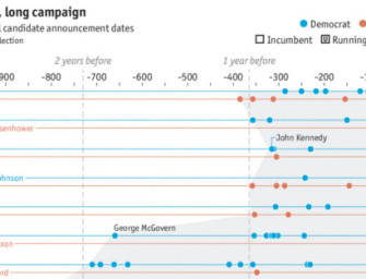 The Long, Long Presidential Campaign