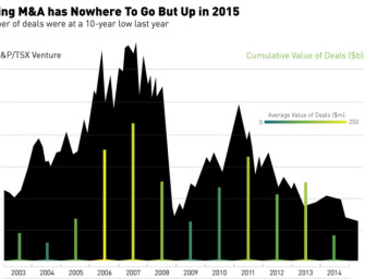 Mining M&A Has Nowhere To Go But Up In 2015 [Chart]