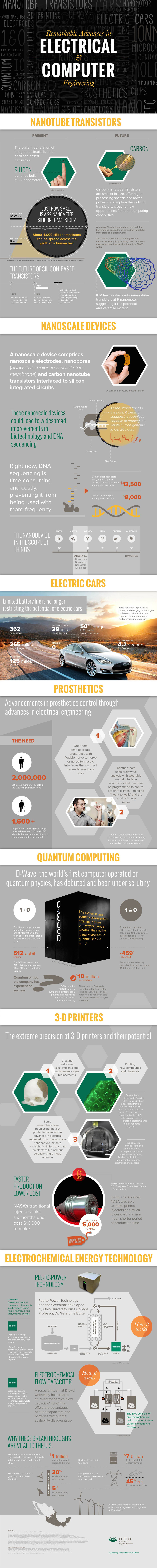 Remarkable Advances in Electrical and Computer Engineering