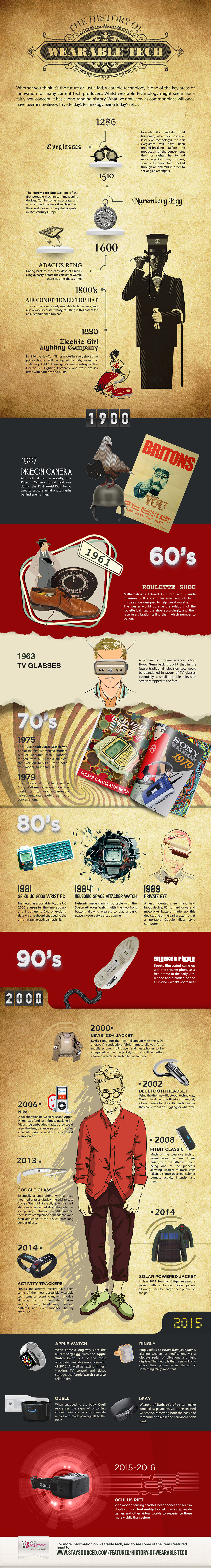 The History of Wearable Technology