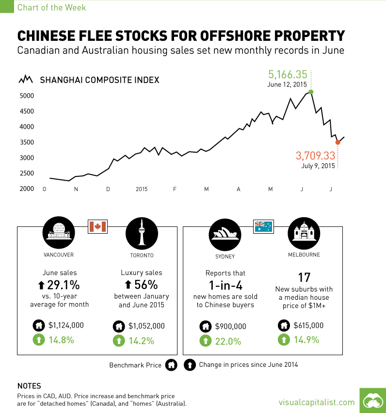Chinese flee stocks for foreign property in June