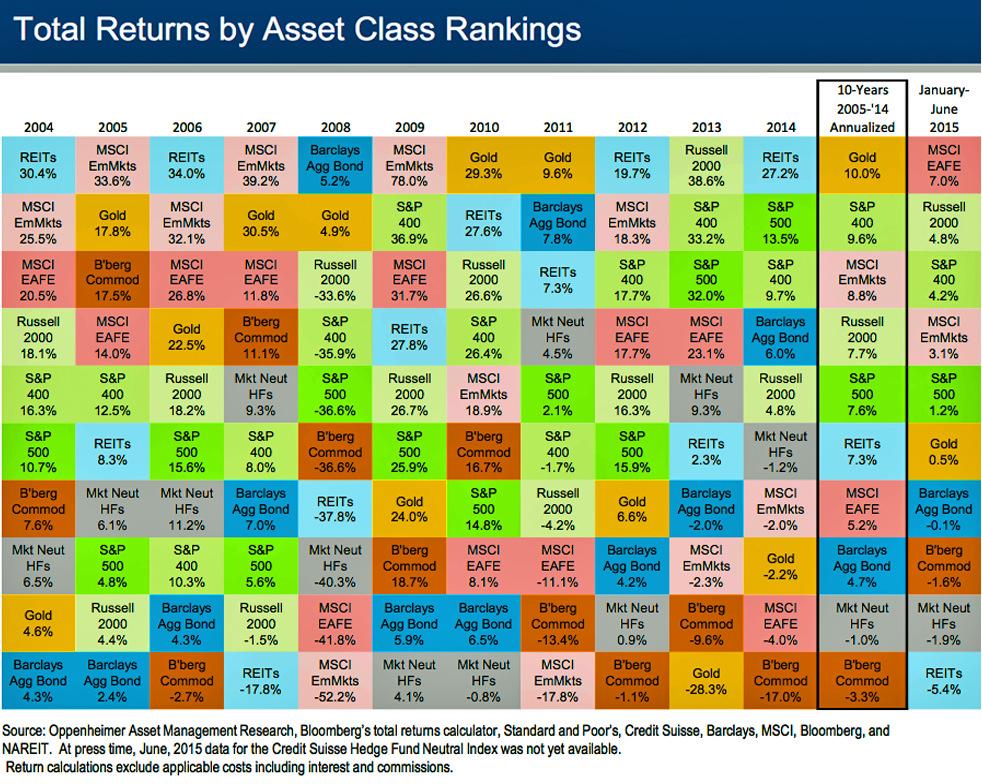 Chart the historical returns by asset class over the last decade the historical returns by asset class over the last decade urtaz