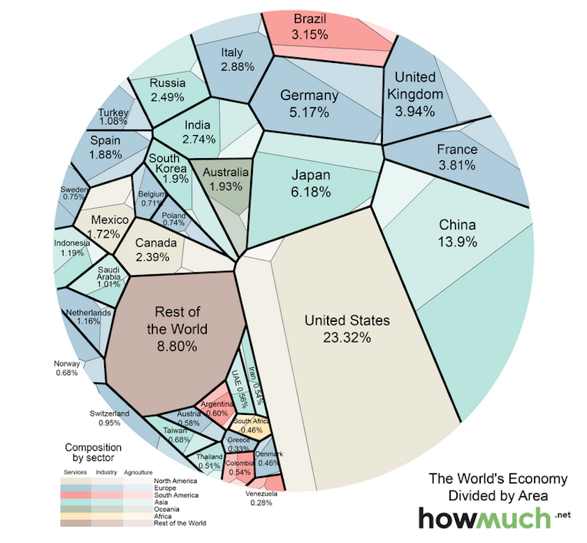 The World's Economy in One Visualization