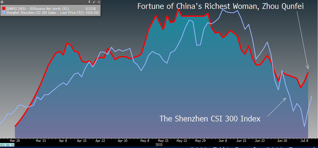 China's Ultra Rich Lost $100 Billion in Just One Month ...