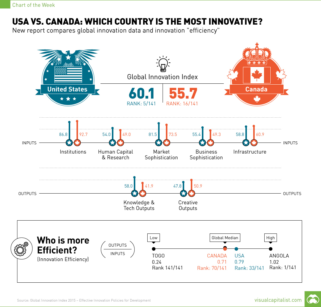 usa vs canada which country is the most innovative - usa vs canada which is the most innovative country chart