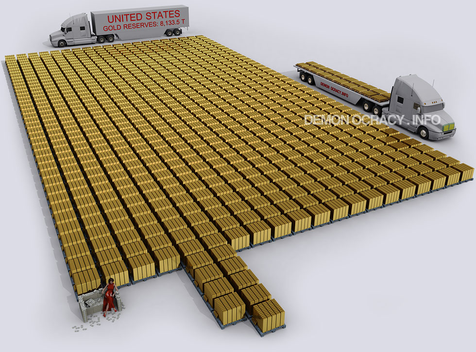 The United States' Gold Reserves