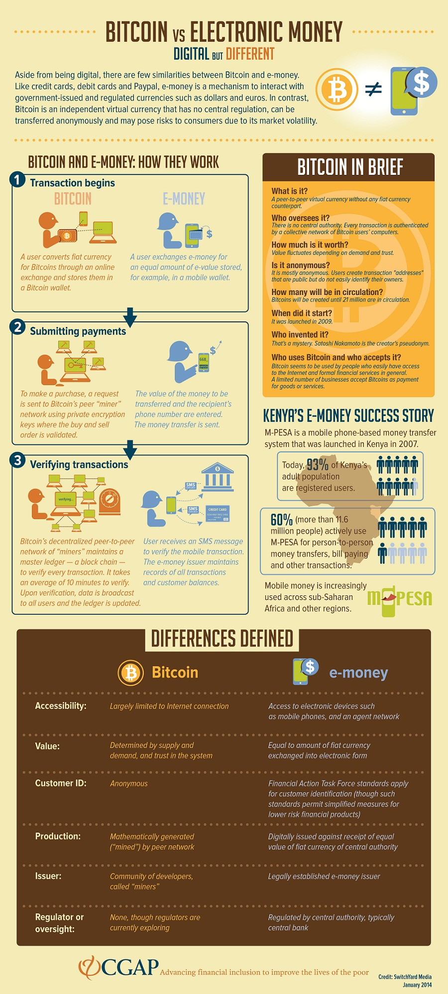Explained The Differences Between Electronic Money And Bitcoin