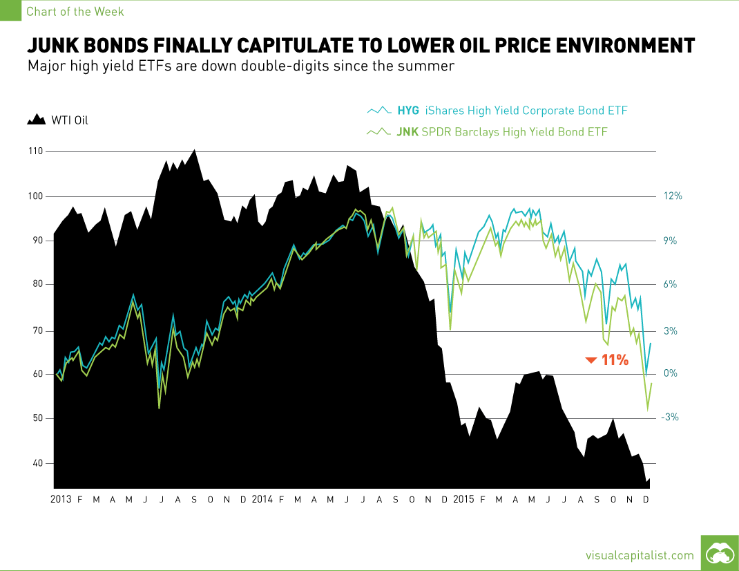 Junk Bonds Finally Capitulate to Lower Oil Price Environment [Chart]