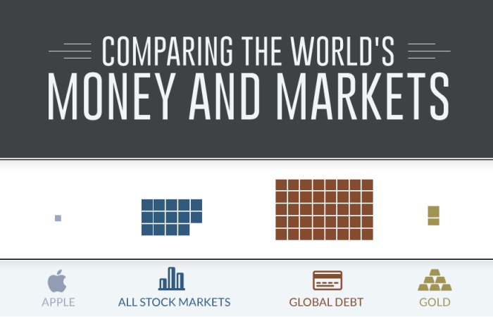 All of the Worlds Money and Markets in One Visualization