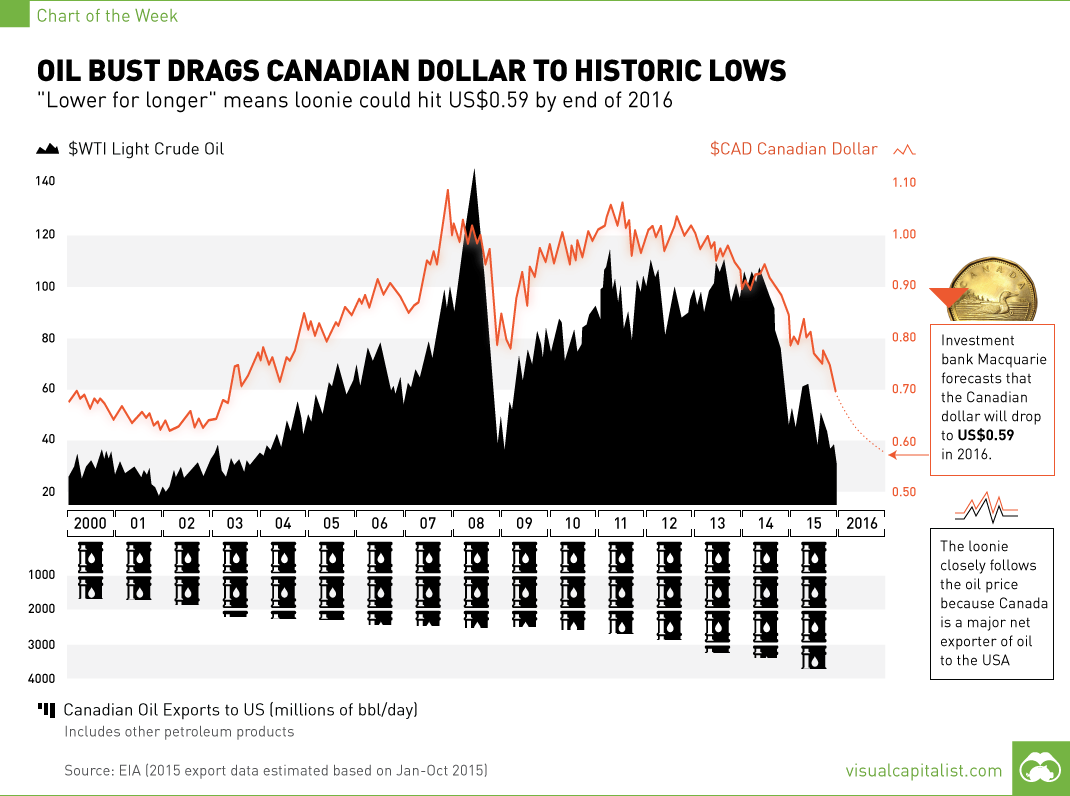 Oil Bust Drags Canadian Dollar to Historic Lows [Chart]
