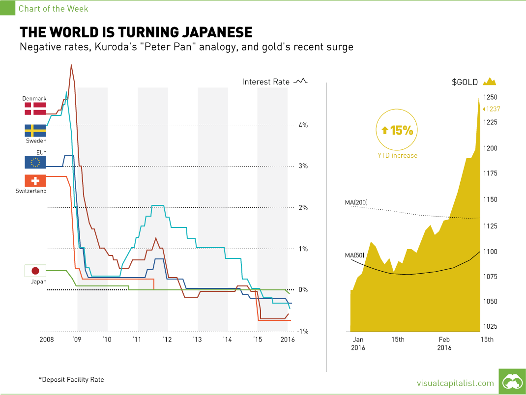 The World is Turning Japanese [Chart]