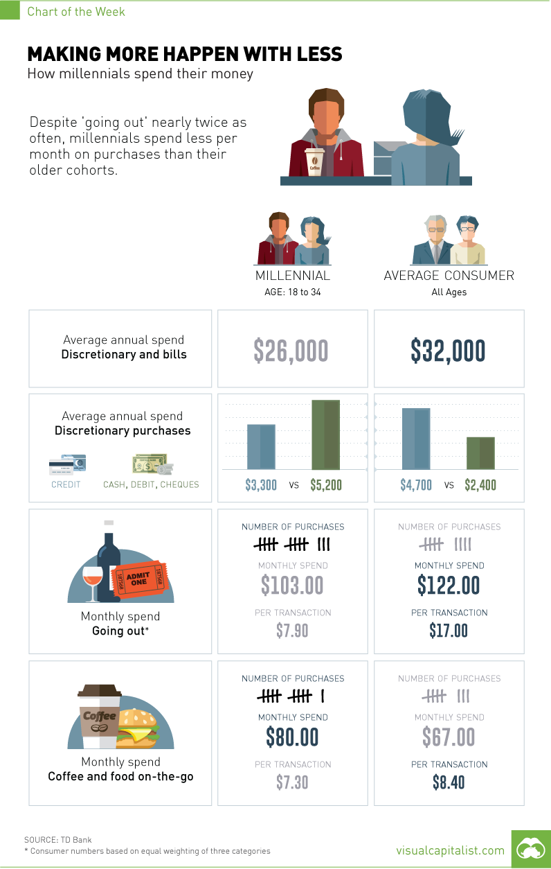 Millennials Spending Habits [Chart]