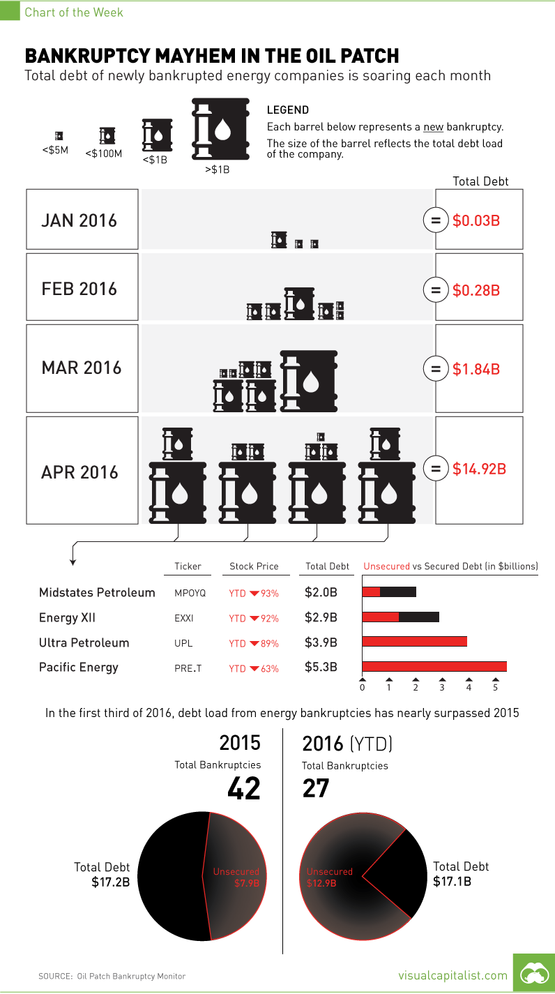 Bankruptcy Mayhem in the Oil Patch [Chart]