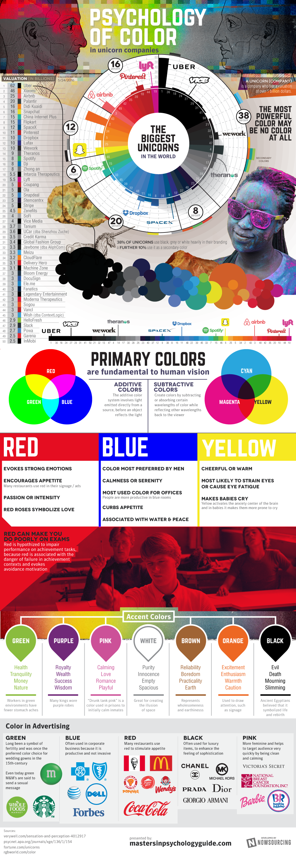 The Psychology Of Color In Business [INFOGRAPHIC]