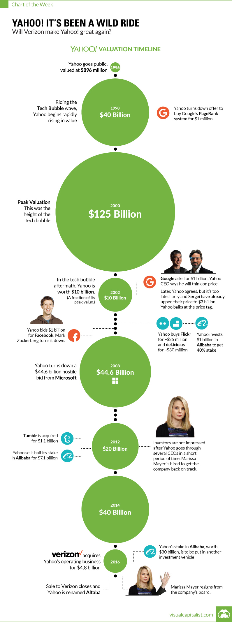 Chart: The Rise and Fall of Yahoo