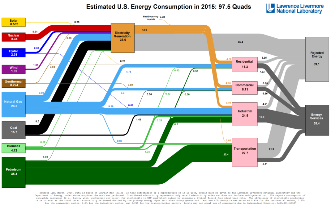 Infographic All Us Energy Consumption In One Giant