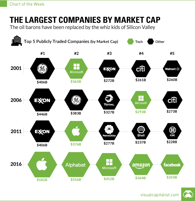 The largest companies by market cap. Could traditional companies make a leap by using blockchain?