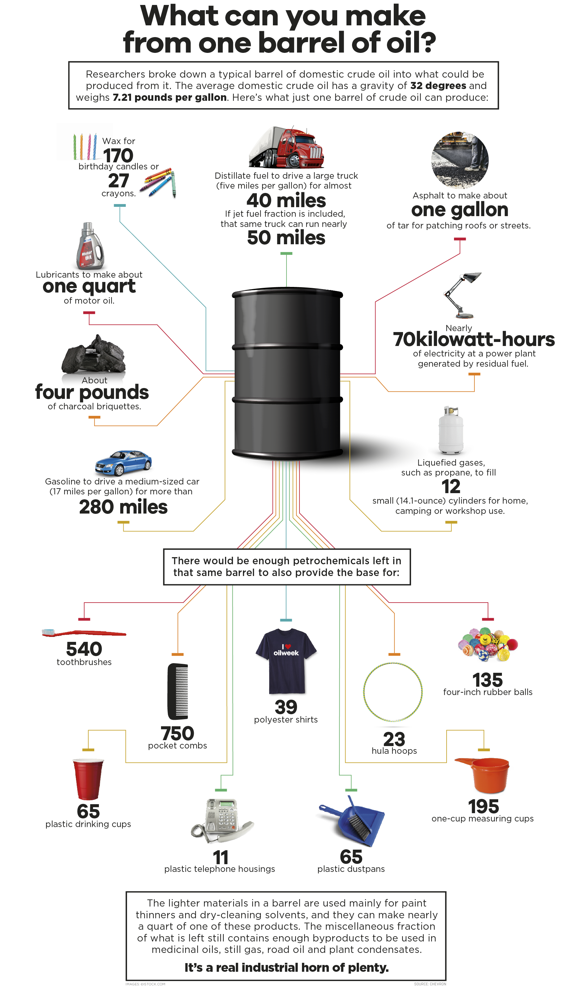 Infographic what can be made from one barrel of oil What do i do with used motor oil