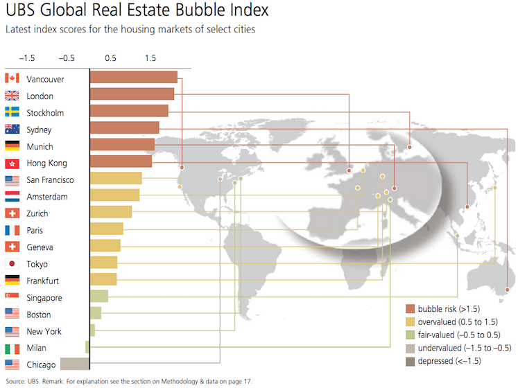 Real Estate Bubbles