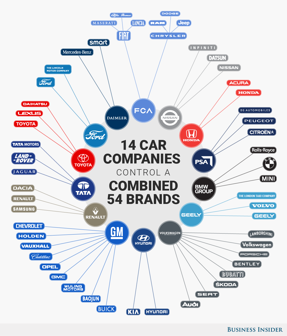 these 14 companies control the entire auto industry