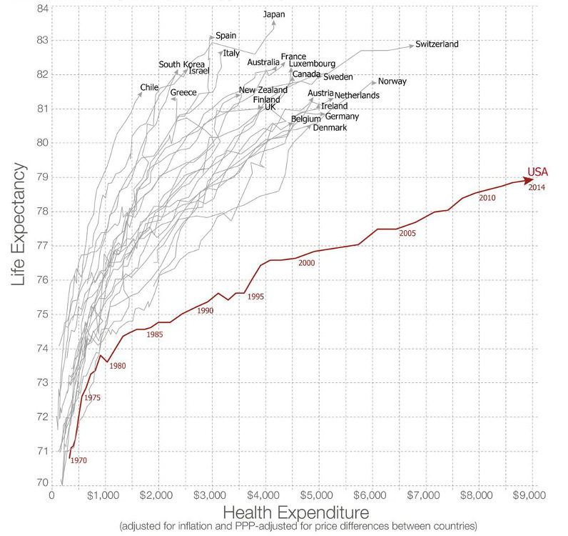 U.S. Healthcare is a Global Outlier (and Not in a Good Way)