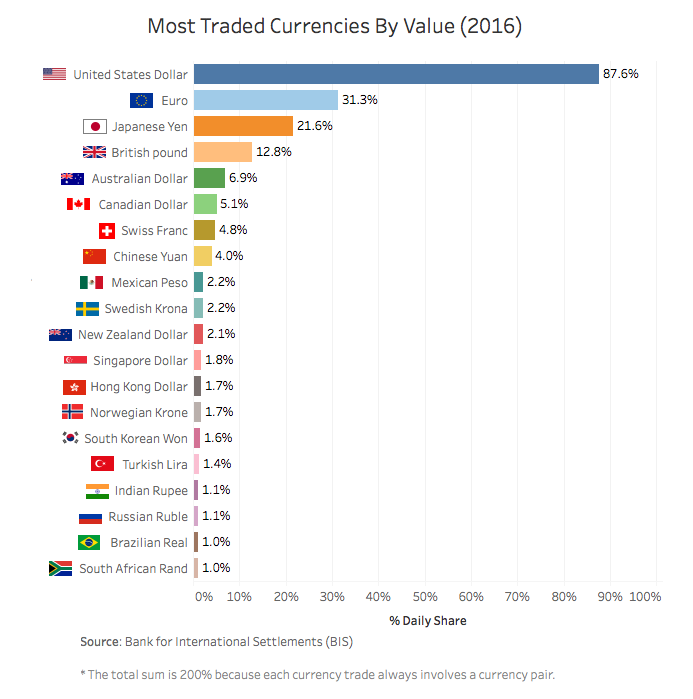 Chart The Most Traded Currencies In 2016 And Where Bitcoin Fits In