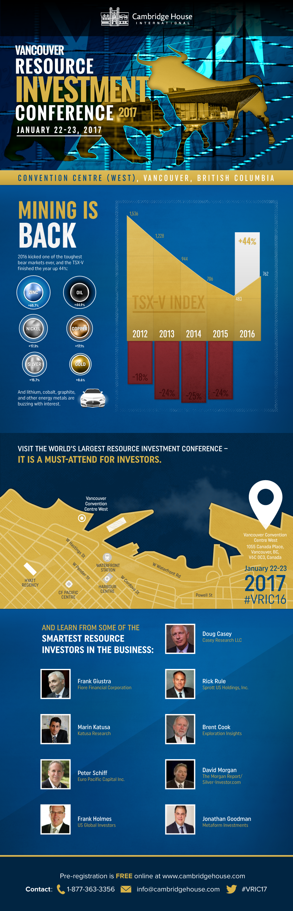 The Vancouver Resource Investment Conference 2017
