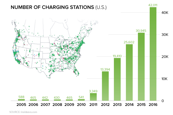 Electric Vehicles are Poised for Their Model T Moment