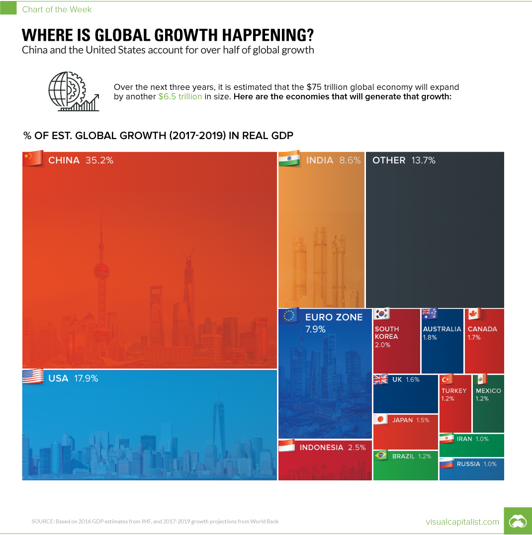 Chart: Where is Global Growth Happening?
