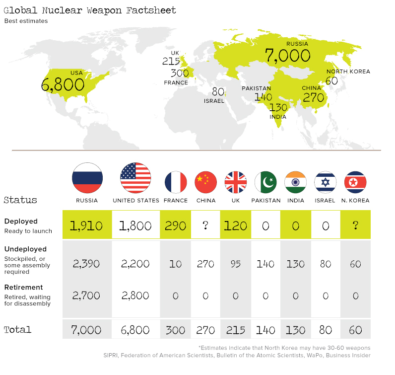 15,000 Nuclear Weapons In The World - Mapping Who Has What