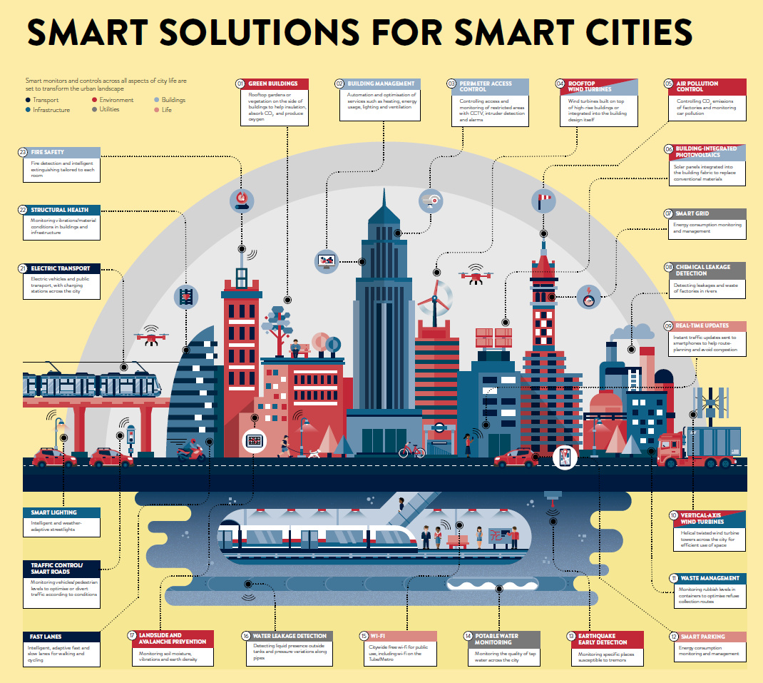 How the World's Smartest Cities are Being Built