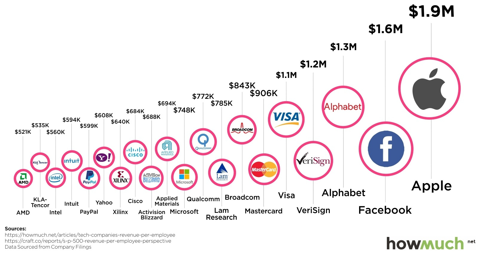 The Top 20 Tech Companies by Revenue Per Employee