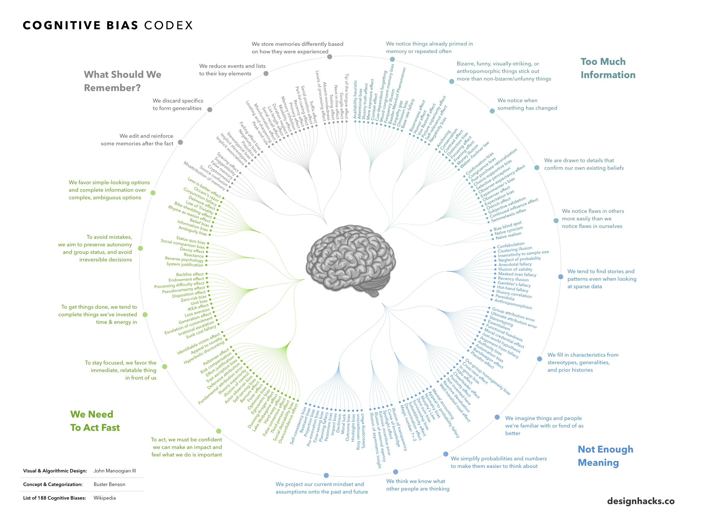 The Cognitive Biases Through Which We See the World - Infographic