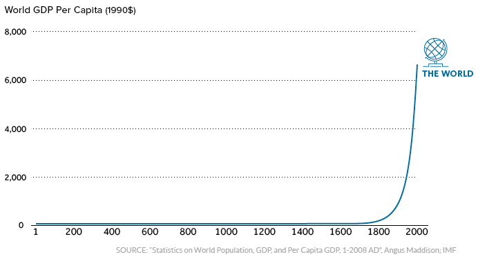 World GDP per capita over time