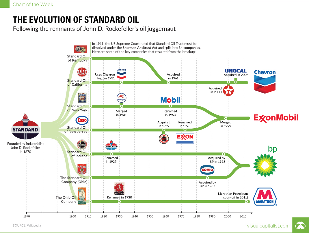 Chart: The Evolution of Standard Oil
