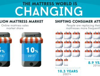 Why Tech is Targeting the $15 Billion Mattress Market