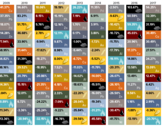 The Periodic Table of Commodity Returns