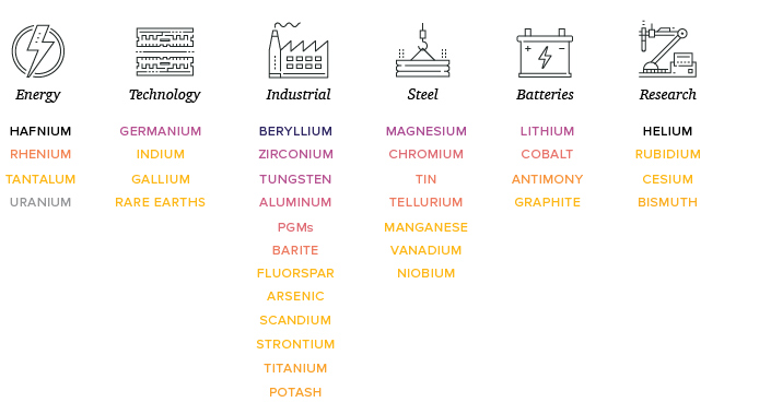 Critical Minerals by Use