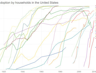The Rising Speed of Technological Adoption