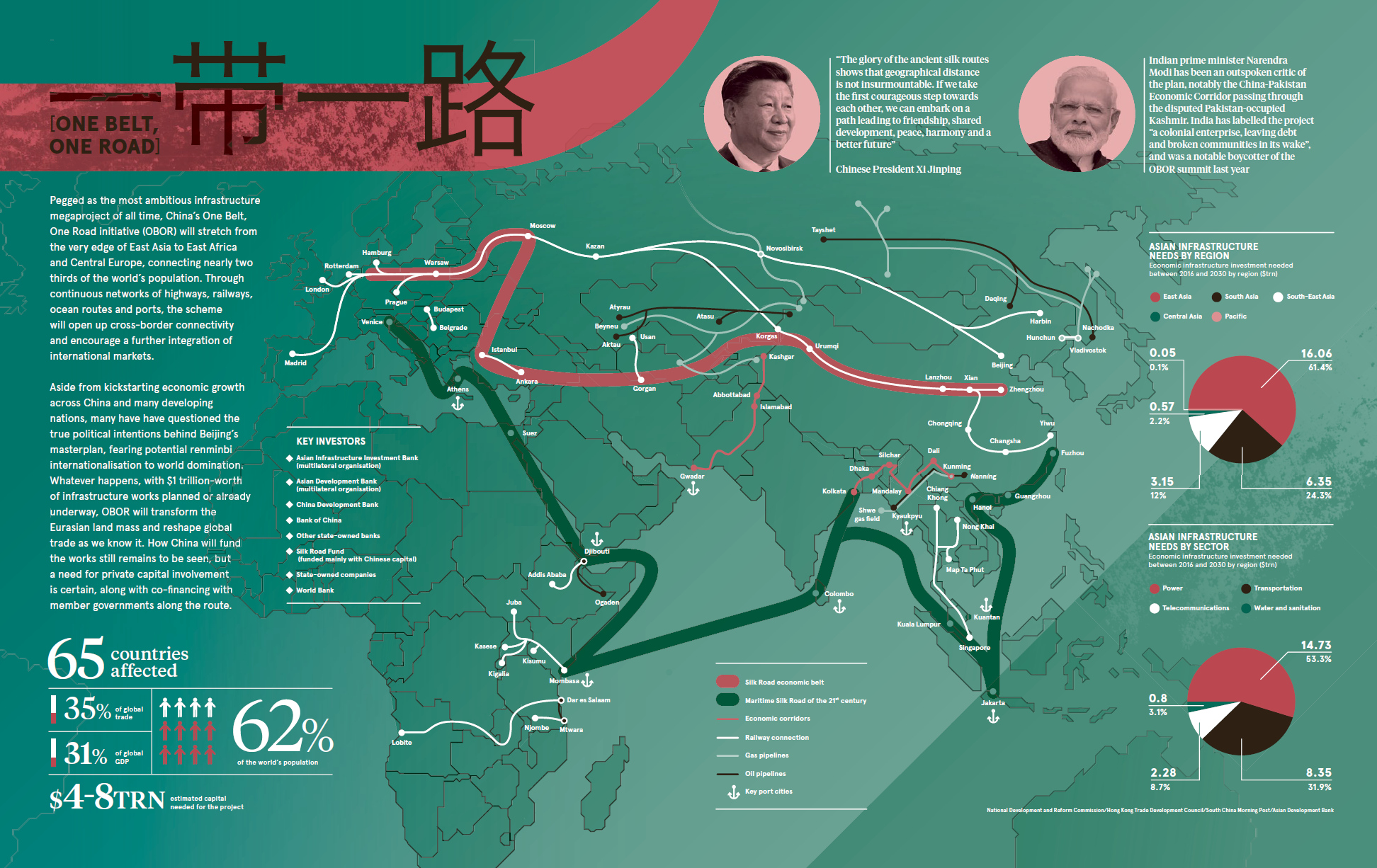 Belt and road initiative 65 countries
