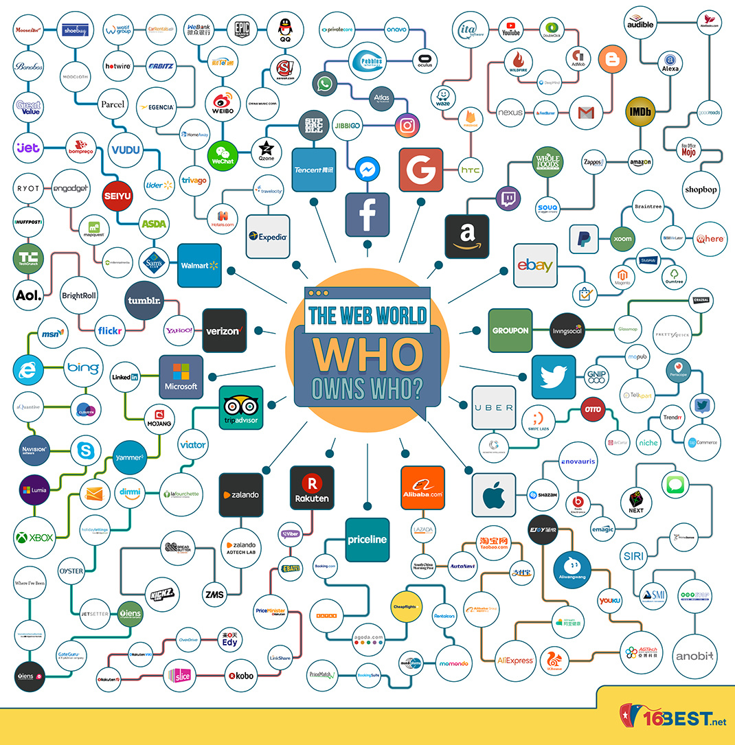 Internet Giants: Who Owns Who on the Web