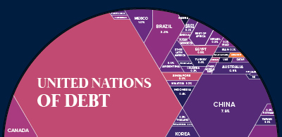 all the world's debt