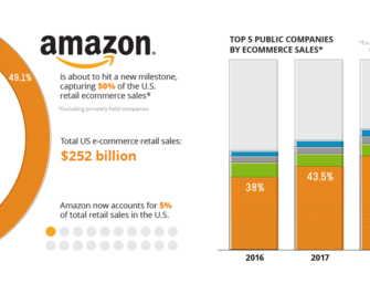 Chart: Amazon's Dominance in Ecommerce